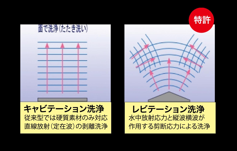 レビクリーン610RZ(M) 超音波洗浄力