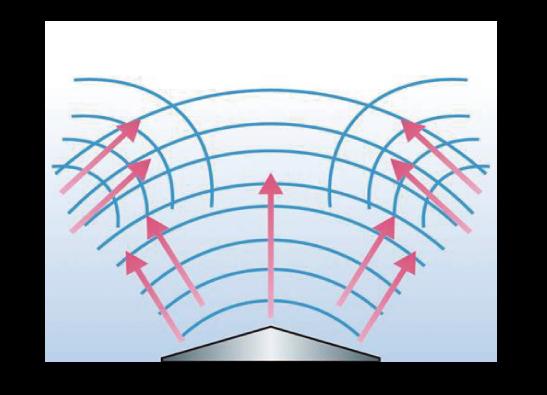 LEVICROSS A 6018 レビテーション超音波方式